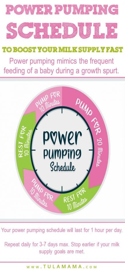 How to power pump - Power pumping schedule to boost your milk supply fast